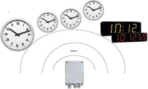 FM-Wireless-TIME Drahtlose Uhrenanlage